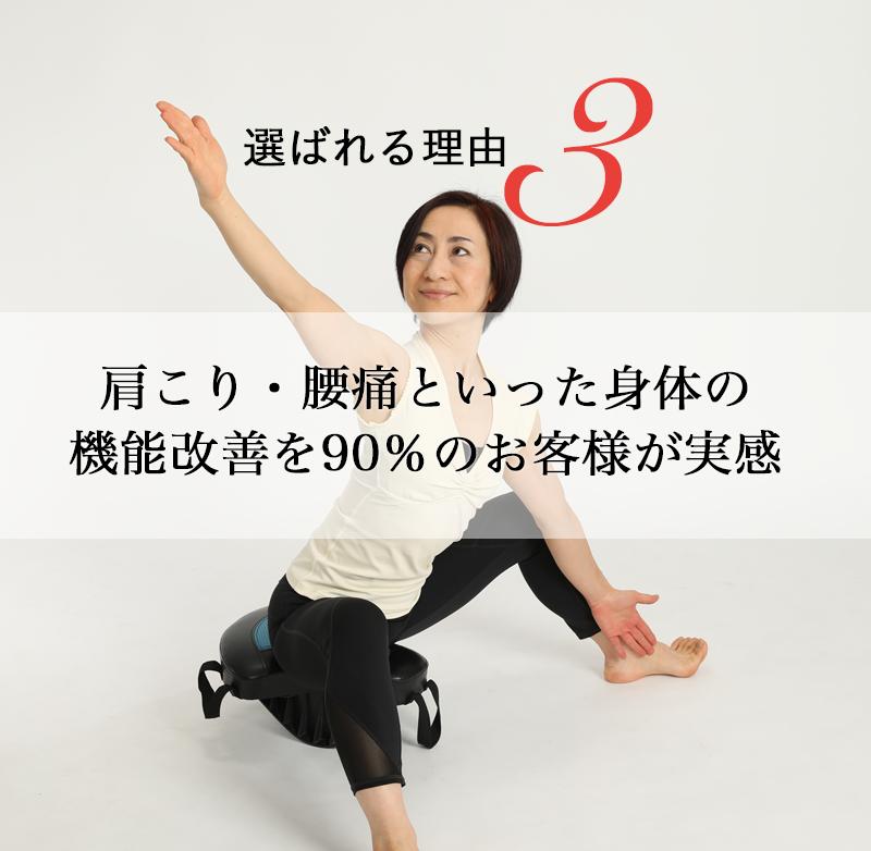 肩こり・腰痛といった身体の 機能改善を90%のお客様が実感